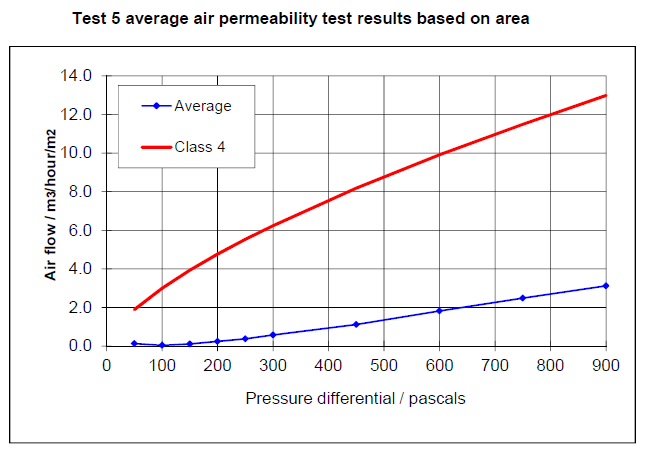 Graph of test results
